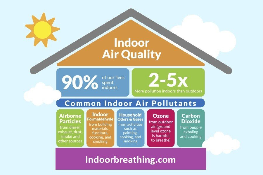 How to Instantly Increase Your Indoor Air Quality 1